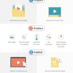 Screencast-O-Matic Infographic, Prepare, Produce and Publish Videos